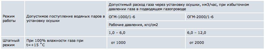 "ЗАО ""ЕВРОГАЗ""  г. Москва"